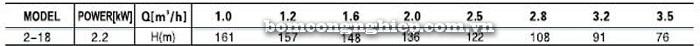 Bơm trục đứng Leopono LVS 2-18 bảng thông số kỹ thuật