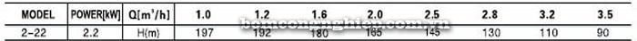 Bơm trục đứng Leopono LVS 2-22 bảng thông số kỹ thuật