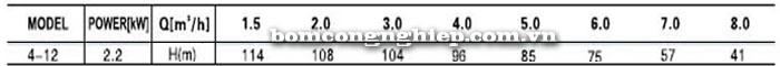 Bơm trục đứng Leopono LVS 4-12 bảng thông số kỹ thuật
