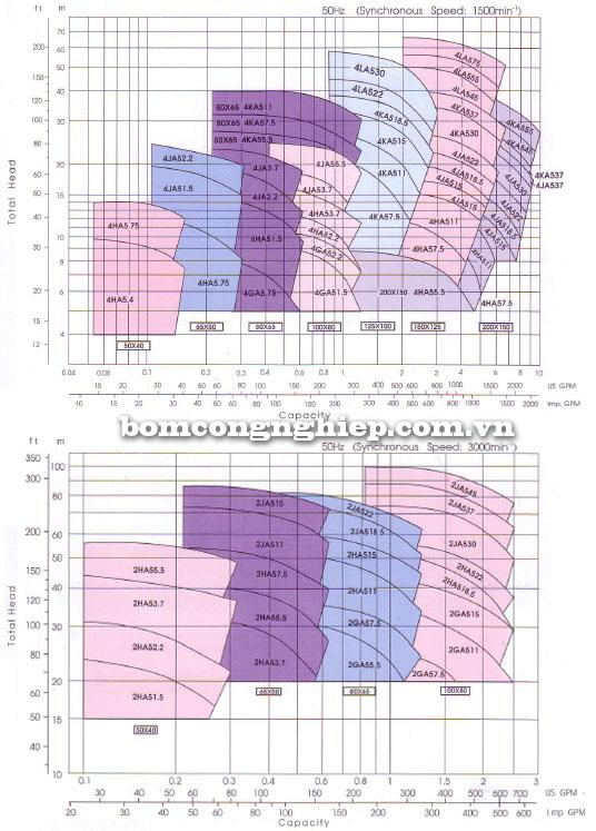 Bơm trục rời Ebara FSA 50x40 biểu đồ lưu lượng