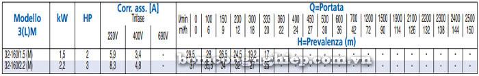Máy bơm Ebara 3M 32-160 bảng  thông số kỹ thuật