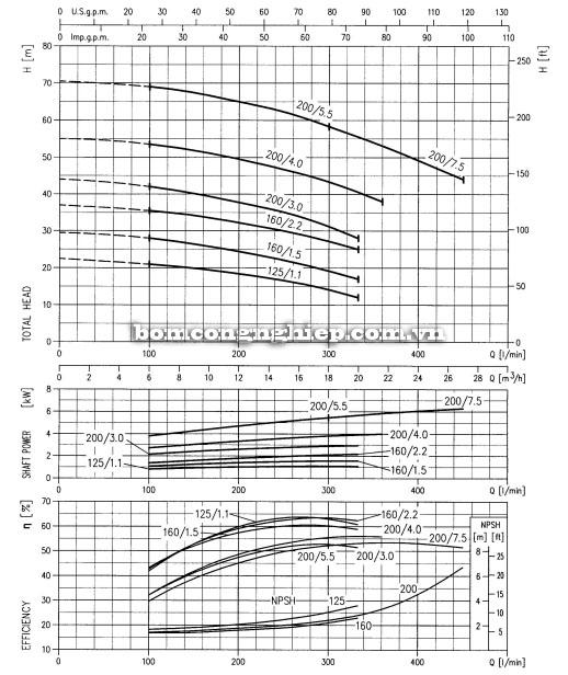 Máy bơm Ebara 3M 32-160 biểu đồ lưu lượng