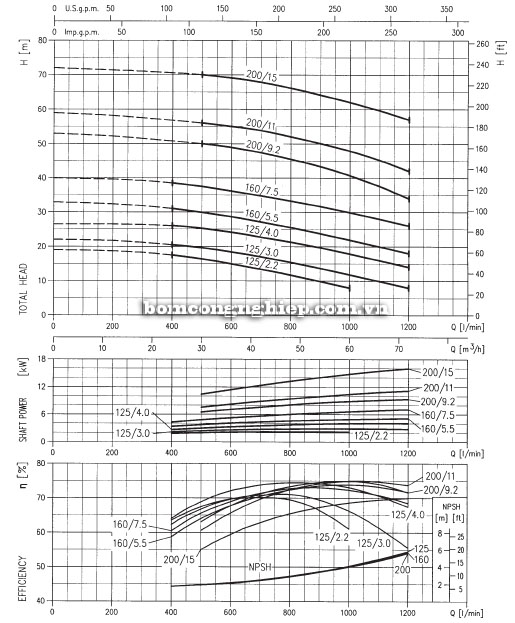 Máy bơm Ebara 3M 50-160 biểu đồ lưu lượng
