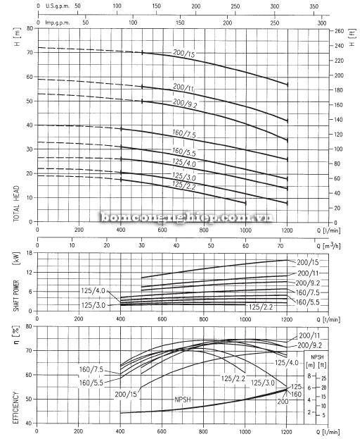 Máy bơm Ebara 3M 50-200 biểu đồ lưu lượng
