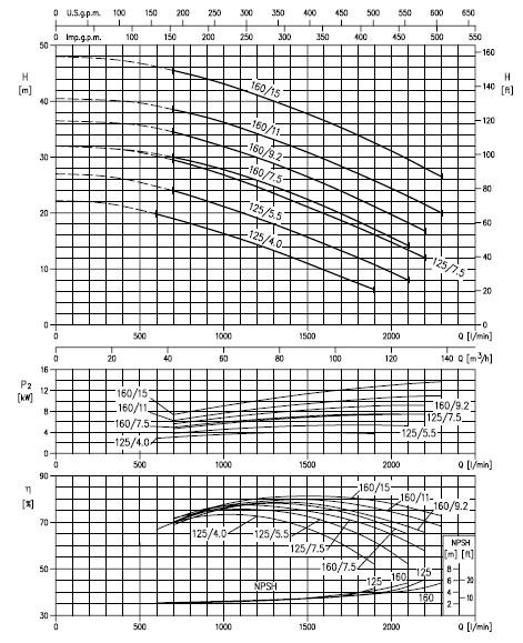 Máy bơm Ebara 3M 65-160 biểu đồ lưu lượng