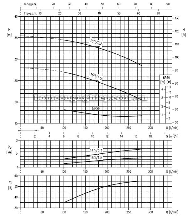 Máy bơm nước EBARA MD 32-160 biểu đồ lưu lượng