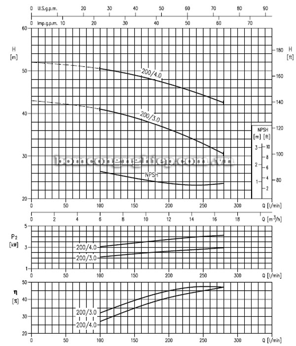 Máy bơm nước EBARA MD 32-200 biểu đồ lưu lượng