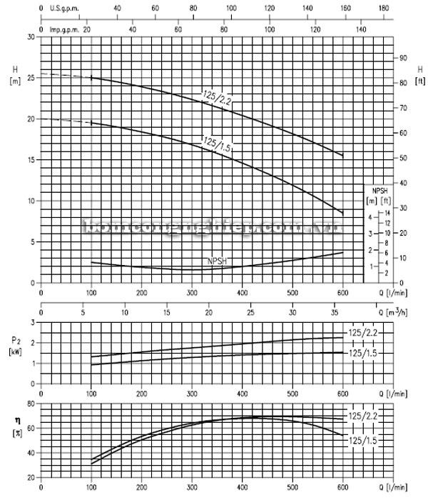 Máy bơm nước EBARA MD 40-125 biểu đồ lưu lượng