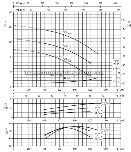 Máy bơm nước EBARA MD 50-125 biểu đồ lưu lượng