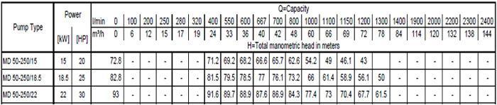 Máy bơm nước EBARA MD 50-250 bảng thông số kỹ thuật