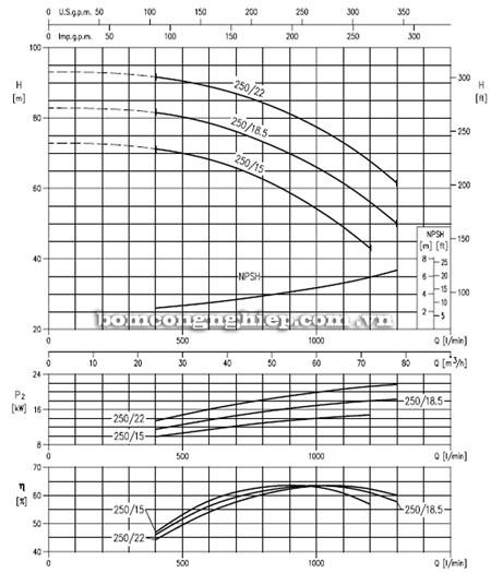 Máy bơm nước EBARA MD 50-250 biểu đồ lưu lượng