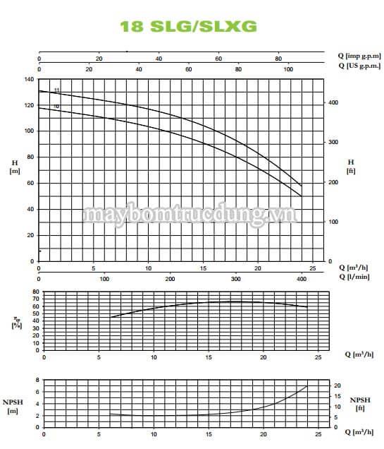 Máy bơm trục đứng Pentax U18 SLG/SLXG