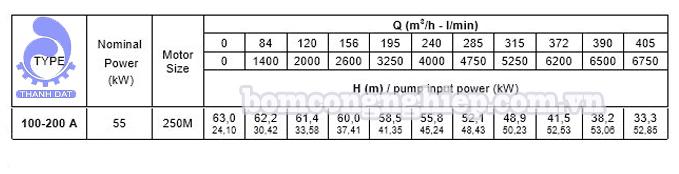 Đầu bơm trục rời Pentax CA 100-200A