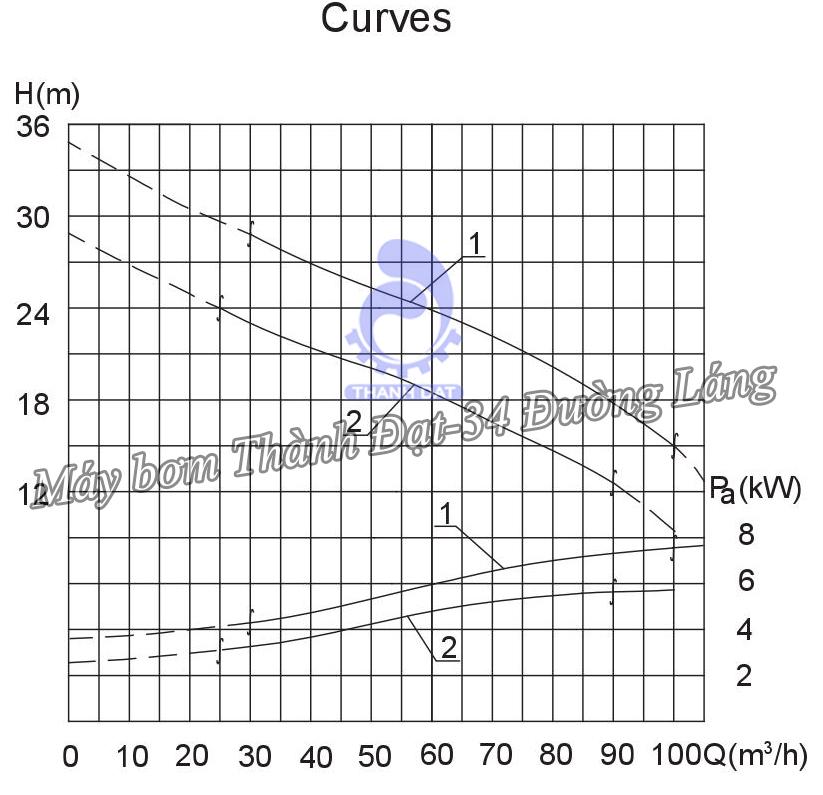 Máy bơm nước thải Kaiquan 80WQ/60-19-5.5