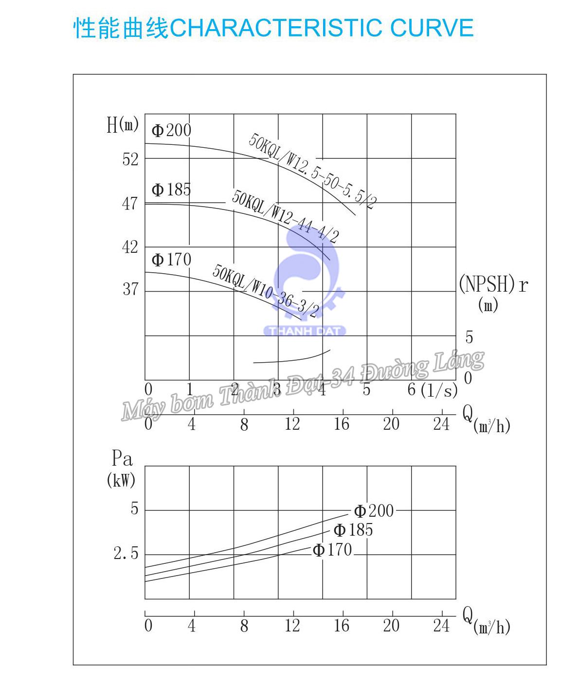 MMáy bơm trục đứng inline Kaiquan 50KQL12.5-50-5.5/2