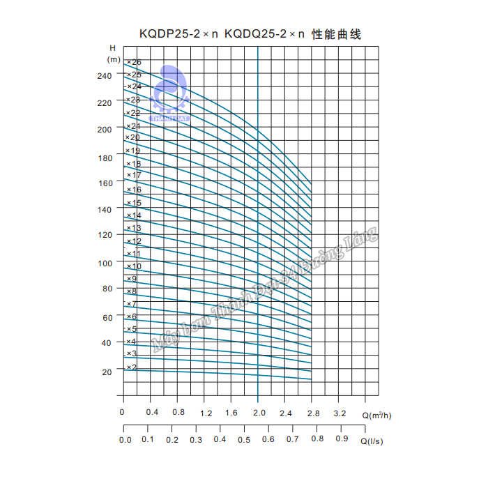 Máy bơm trục đứng Kaiquan KQDP25-2x18