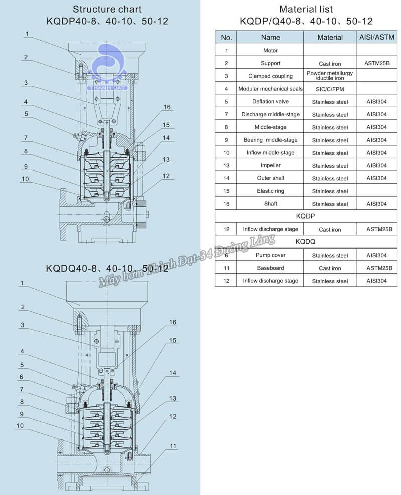 Máy bơm trục đứng Kaiquan KQDP49-8-165