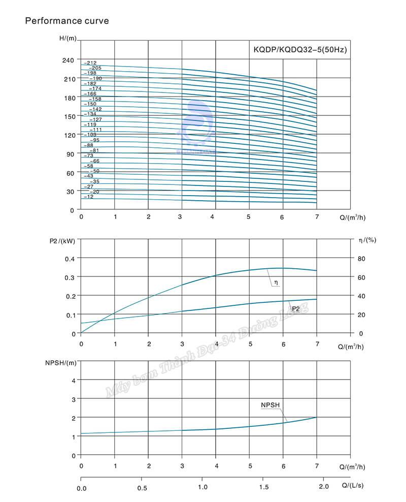 Máy bơm trục đứng Kaiquan KQDP/KQDP 32-5