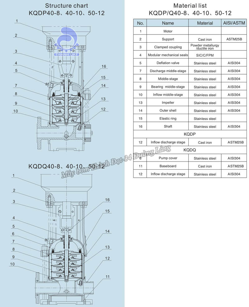 Máy bơm trục đứng Kaiquan KQDP/KQDP 40-10