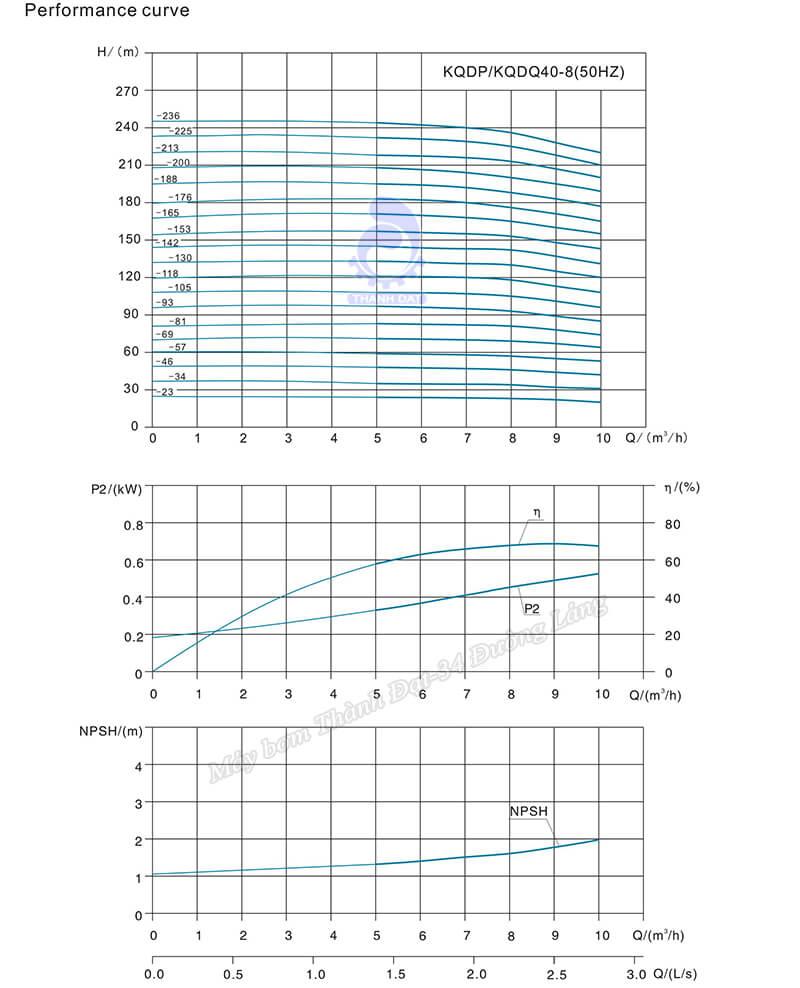 Máy bơm trục đứng Kaiquan KQDP/KQDP 40-8