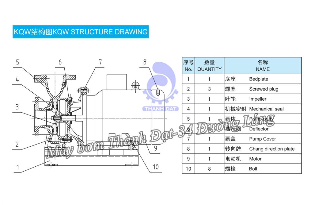Máy bơm trục ngang Kaiquan 65KQW25-50-7.5/2