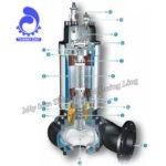Cấu tạo và nguyên lý hoạt động của máy bơm nước thải Ebara