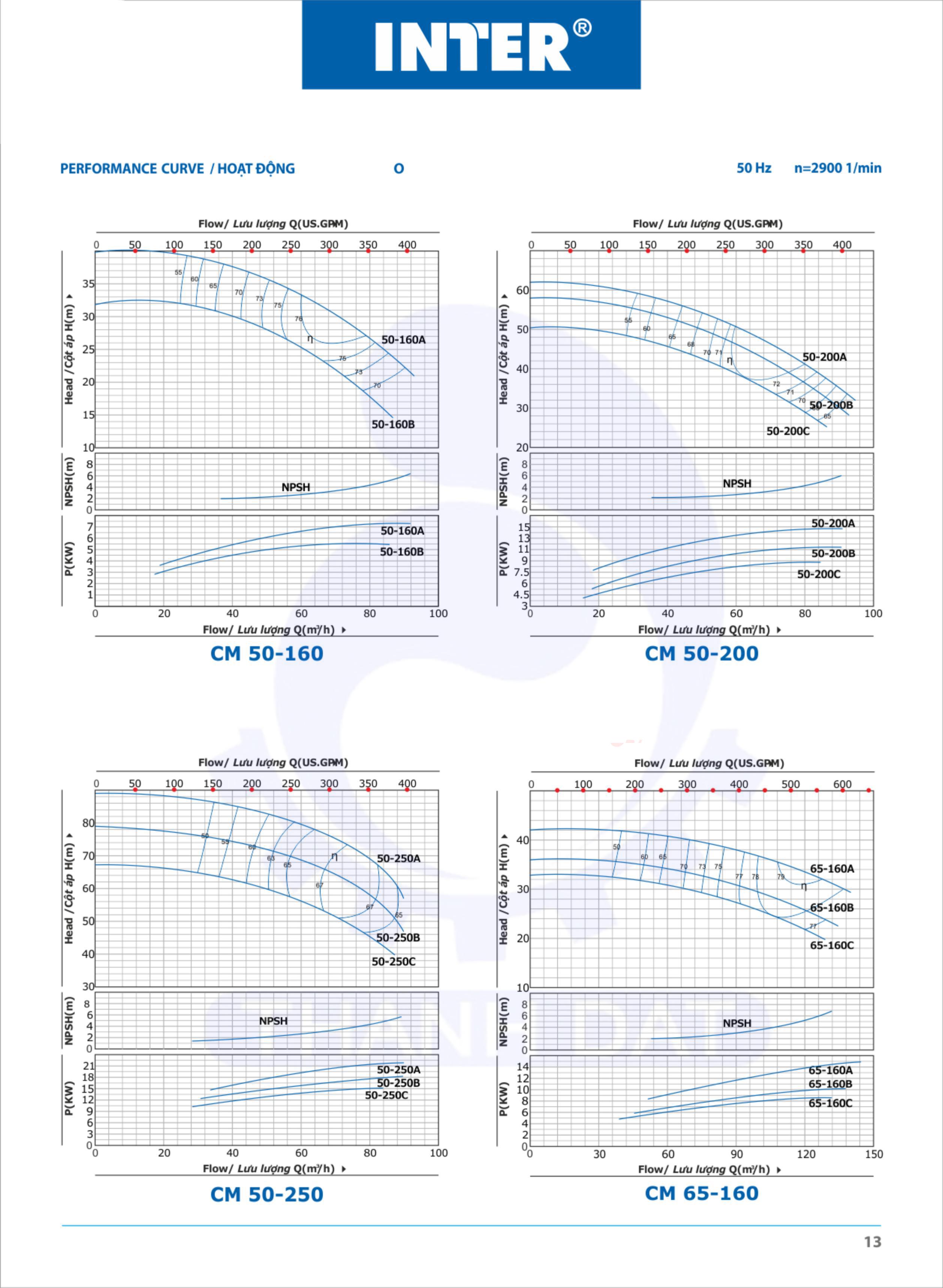 Máy bơm nước Inter CM 50-250C 20HP