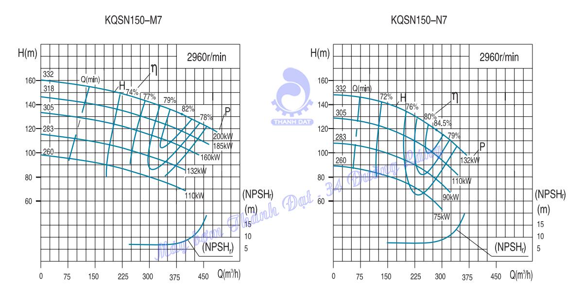 Máy bơm hai cửa hút Kaiquan KQSN150-M7/283 132kW
