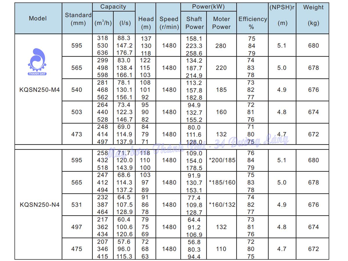 Máy bơm hai cửa hút Kaiquan KQSN250-N4/475 110kW