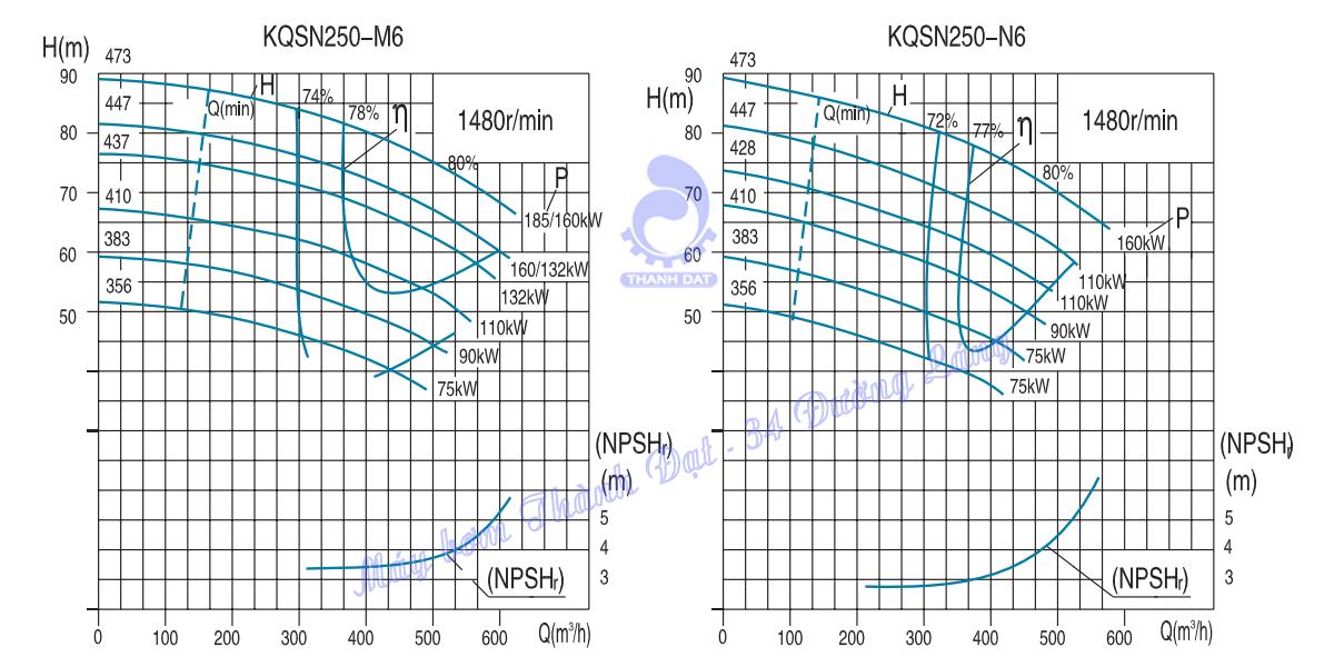 Máy bơm hai cửa hút Kaiquan KQSN250-M6/473 185kW