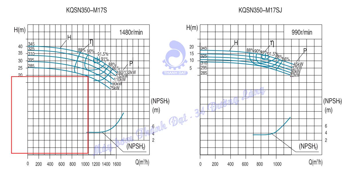 Máy bơm hai cửa hút Kaiquan KSN350-M17S/295 90kW
