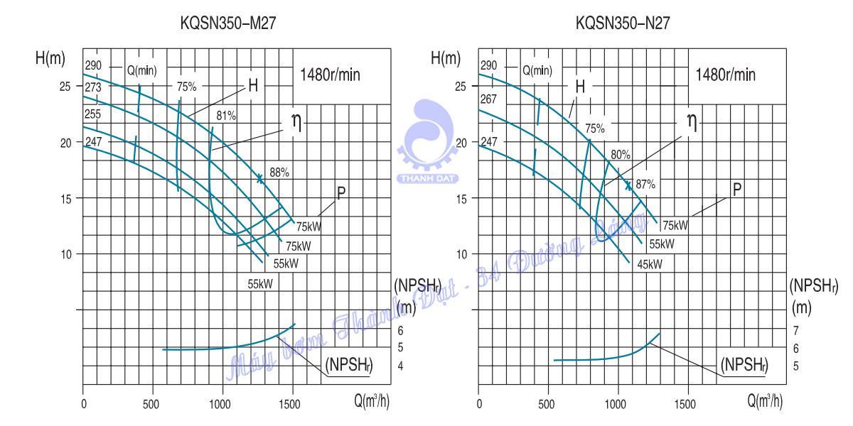 Máy bơm hai cửa hút Kaiquan KQSN350-M27/ 247 55kW